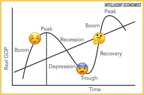 Cycles macro économiques : prosperité et récession