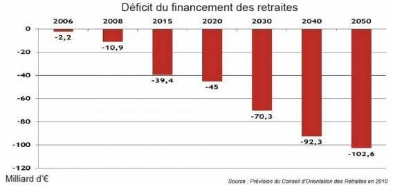 Déficit des caisses de retraites en France