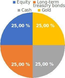 Harry Browne : portefeuille permanent avec une allocations actifs équilibrés