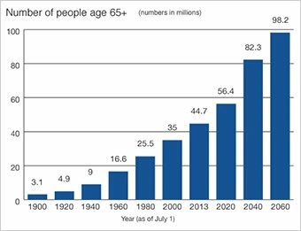 Increase of people over 65 years old in USA : impact on the retirement pensions ?