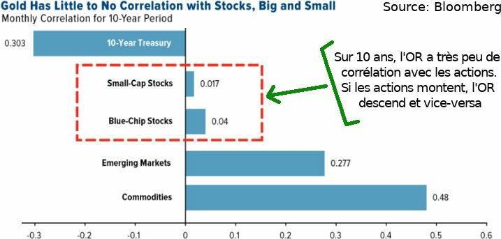 Effet cumulé : investissement mensuels et intérêts annualisés