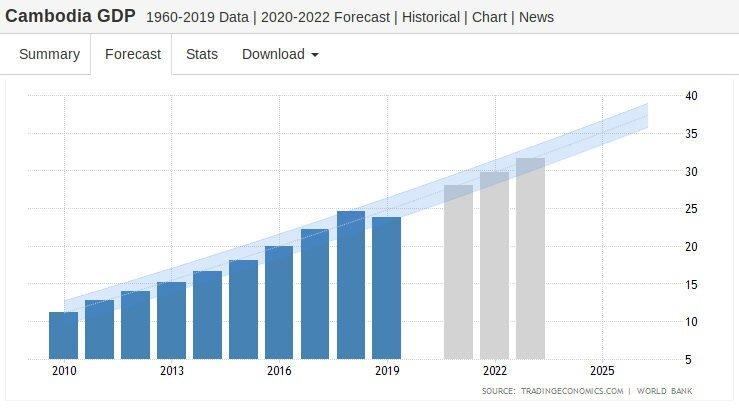 Croissance économique au Cambodge : PIB