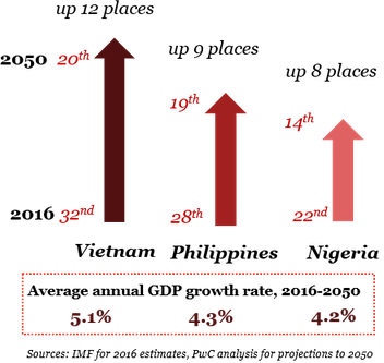 Vietnam in 2050 : study of PwC