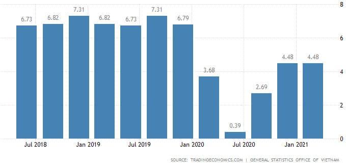 Investir sur la croissance Vietnamienne et son PIB