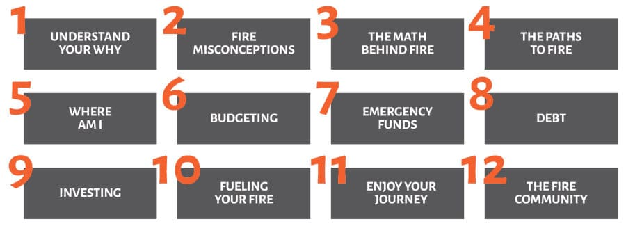 fire : make smart investments early in your finance
